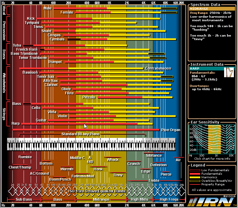 Interactive-Frequency-Chart